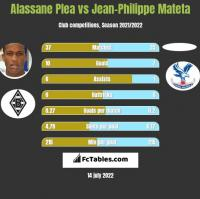 Alassane Plea vs Jean-Philippe Mateta h2h player stats