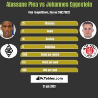 Alassane Plea vs Johannes Eggestein h2h player stats