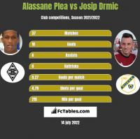 Alassane Plea vs Josip Drmic h2h player stats