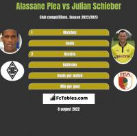 Alassane Plea vs Julian Schieber h2h player stats