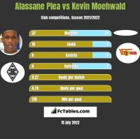 Alassane Plea vs Kevin Moehwald h2h player stats