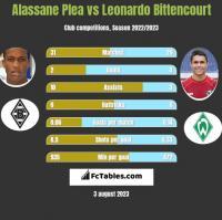 Alassane Plea vs Leonardo Bittencourt h2h player stats