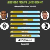 Alassane Plea vs Lucas Hoeler h2h player stats