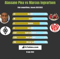 Alassane Plea vs Marcus Ingvartsen h2h player stats