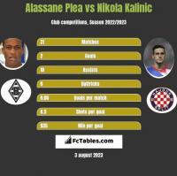 Alassane Plea vs Nikola Kalinic h2h player stats