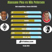 Alassane Plea vs Nils Petersen h2h player stats