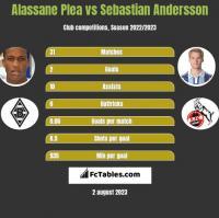 Alassane Plea vs Sebastian Andersson h2h player stats