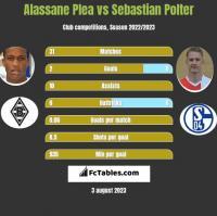 Alassane Plea vs Sebastian Polter h2h player stats