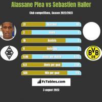 Alassane Plea vs Sebastien Haller h2h player stats