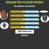Alassane Plea vs Sergio Cordova h2h player stats