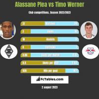 Alassane Plea vs Timo Werner h2h player stats