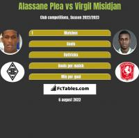 Alassane Plea vs Virgil Misidjan h2h player stats