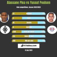 Alassane Plea vs Yussuf Poulsen h2h player stats