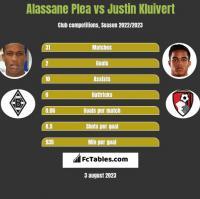 Alassane Plea vs Justin Kluivert h2h player stats