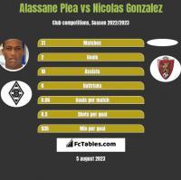 Alassane Plea vs Nicolas Gonzalez h2h player stats
