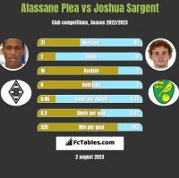 Alassane Plea vs Joshua Sargent h2h player stats