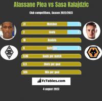 Alassane Plea vs Sasa Kalajdzic h2h player stats