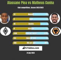 Alassane Plea vs Matheus Cunha h2h player stats