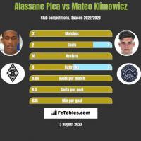 Alassane Plea vs Mateo Klimowicz h2h player stats