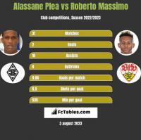 Alassane Plea vs Roberto Massimo h2h player stats