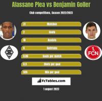 Alassane Plea vs Benjamin Goller h2h player stats
