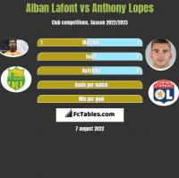 Alban Lafont vs Anthony Lopes h2h player stats