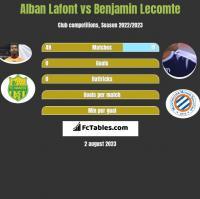 Alban Lafont vs Benjamin Lecomte h2h player stats