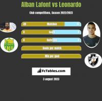 Alban Lafont vs Leonardo h2h player stats