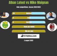 Alban Lafont vs Mike Maignan h2h player stats