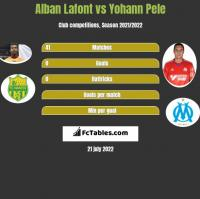 Alban Lafont vs Yohann Pele h2h player stats