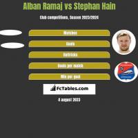 Alban Ramaj vs Stephan Hain h2h player stats