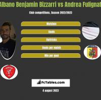 Albano Benjamin Bizzarri vs Andrea Fulignati h2h player stats