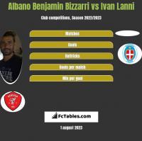 Albano Benjamin Bizzarri vs Ivan Lanni h2h player stats
