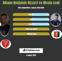 Albano Benjamin Bizzarri vs Nicola Leali h2h player stats