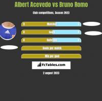 Albert Acevedo vs Bruno Romo h2h player stats