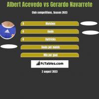 Albert Acevedo vs Gerardo Navarrete h2h player stats