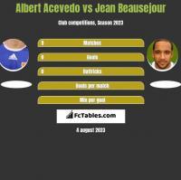 Albert Acevedo vs Jean Beausejour h2h player stats