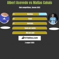 Albert Acevedo vs Matias Cahais h2h player stats