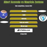 Albert Acevedo vs Mauricio Zenteno h2h player stats