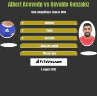Albert Acevedo vs Osvaldo Gonzalez h2h player stats