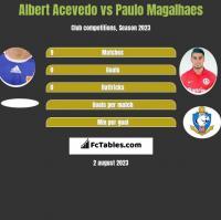 Albert Acevedo vs Paulo Magalhaes h2h player stats