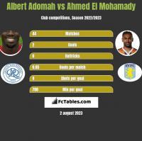 Albert Adomah vs Ahmed El Mohamady h2h player stats