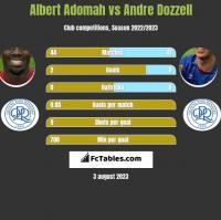 Albert Adomah vs Andre Dozzell h2h player stats