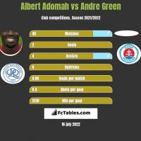 Albert Adomah vs Andre Green h2h player stats