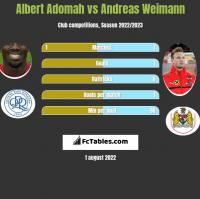 Albert Adomah vs Andreas Weimann h2h player stats