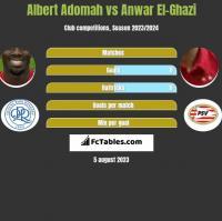 Albert Adomah vs Anwar El-Ghazi h2h player stats