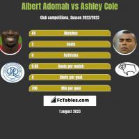 Albert Adomah vs Ashley Cole h2h player stats