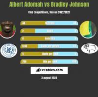Albert Adomah vs Bradley Johnson h2h player stats