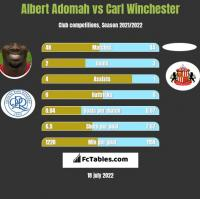 Albert Adomah vs Carl Winchester h2h player stats