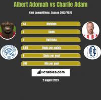 Albert Adomah vs Charlie Adam h2h player stats